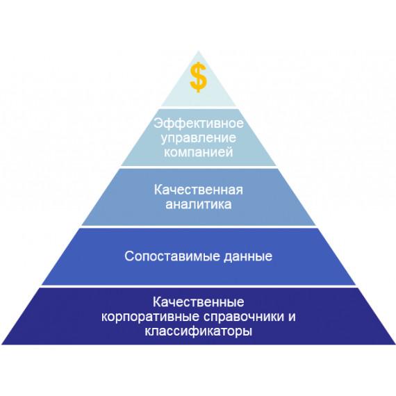 Система управления нормативно-справочной информацией NORMA.