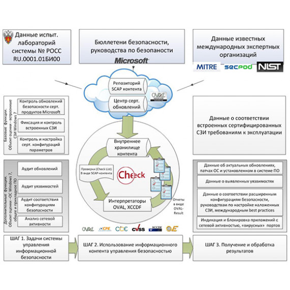 Программа контроля сертифицированной версии ПК Office 2013 ProPlus