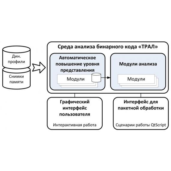 Среда анализа бинарного кода ТРАЛ