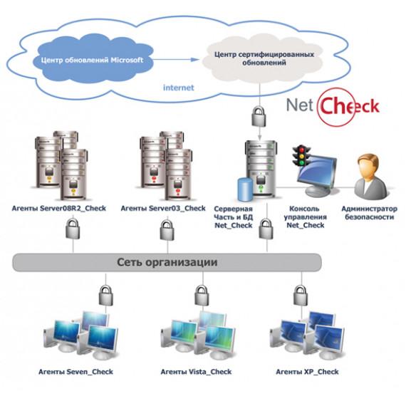 Программа для централизованной настройки и контроля «Net_Check»