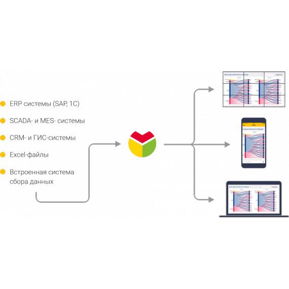 Аналитическая платформа Visiology 2.0