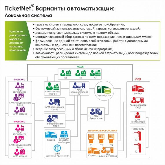 """Система автоматизации процессов продажи билетов, управления доступом посетителей, управления ресурсами объекта при проведении зрелищных, спортивных и культурно-массовых мероприятий """"ТикетНэт"""" """"TicketNet"""""""