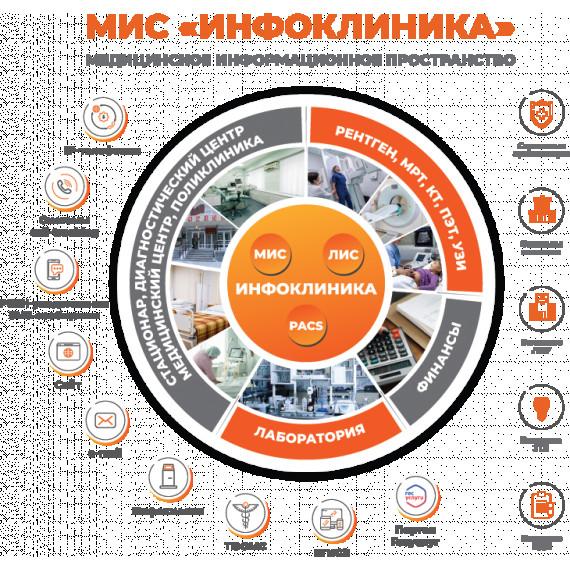 """Программный комплекс автоматизации управления медицинским учреждением - """"Инфоклиника"""""""