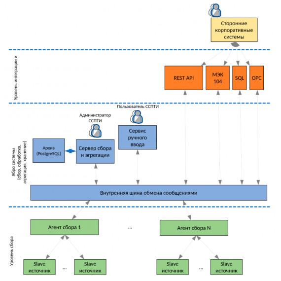 Альтаир: Система Сбора и Передачи Технологической Информации