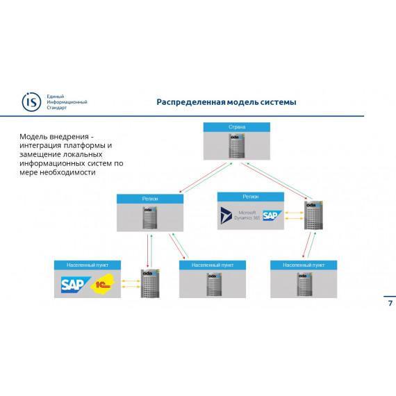Цифровая платформа ЖКХ