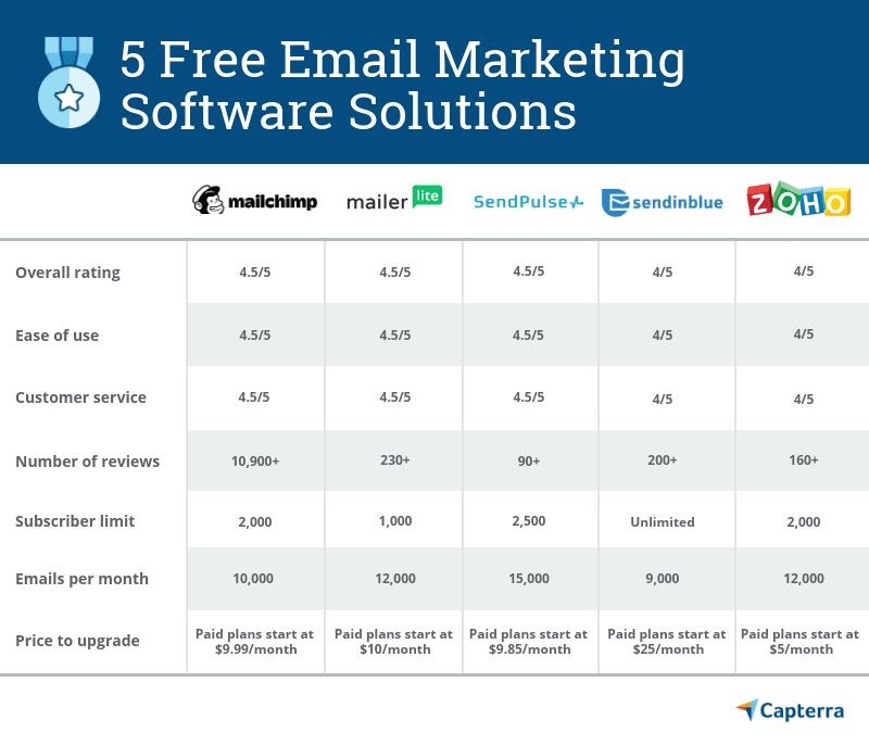 диаграмма, сравнивающая 5 лучших бесплатных программных решений для электронного маркетинга