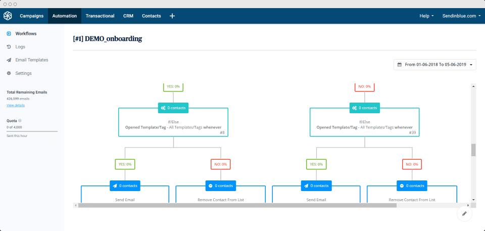 Скриншот SendinBlue