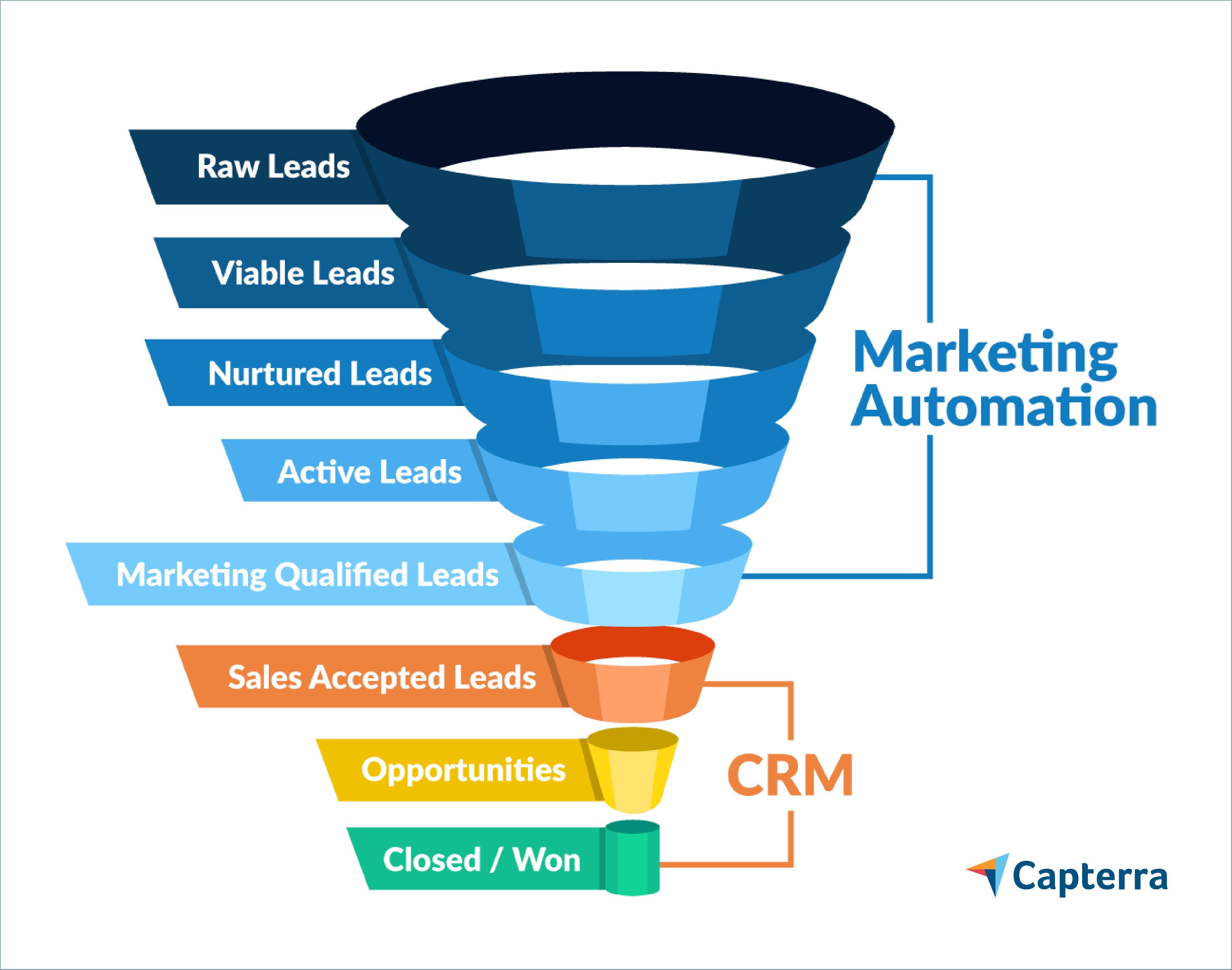Пример воронки программного обеспечения для автоматизации маркетинга и управления взаимоотношениями с клиентами.