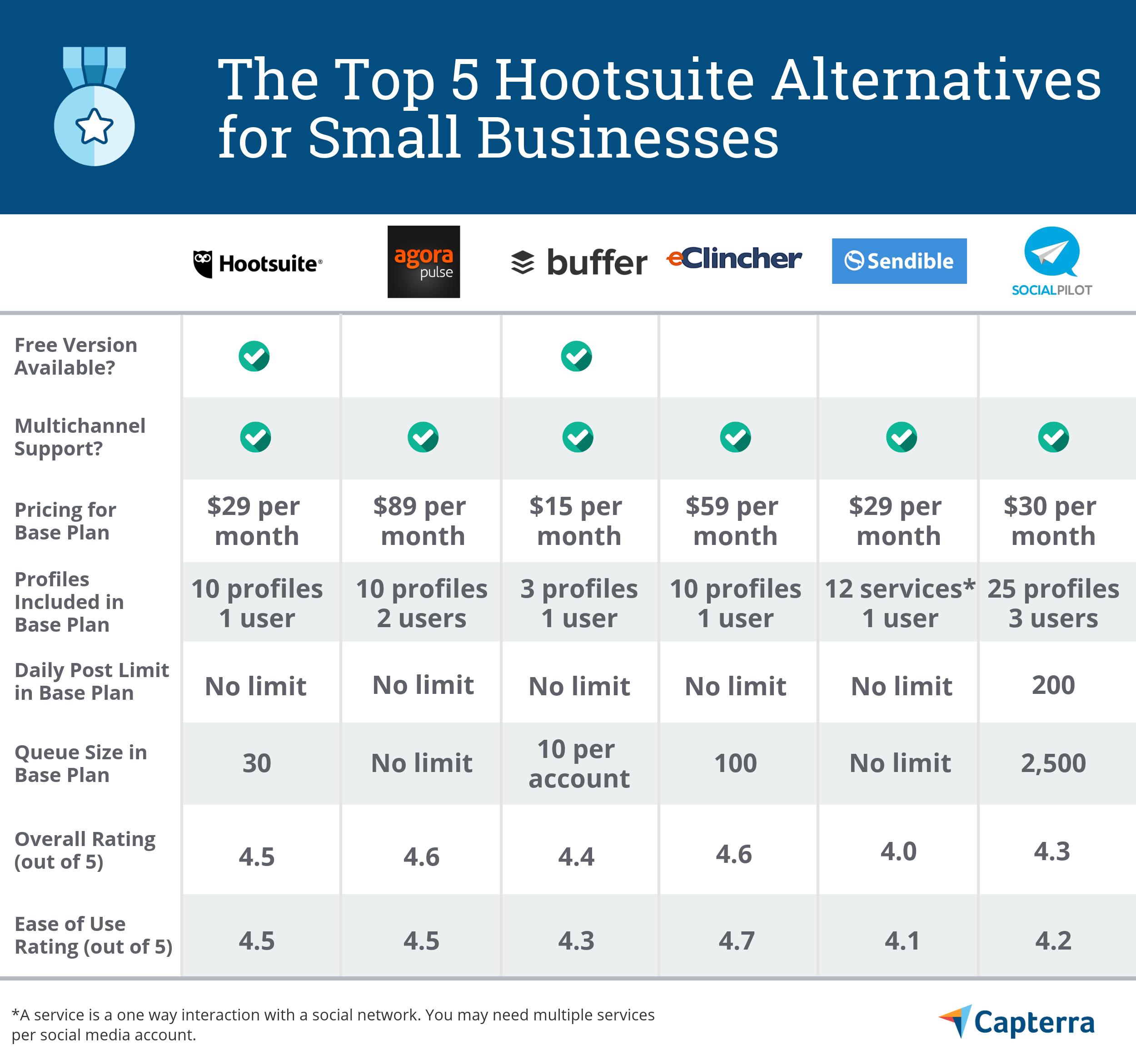Таблица лучших альтернатив Hootsuite для малого бизнеса